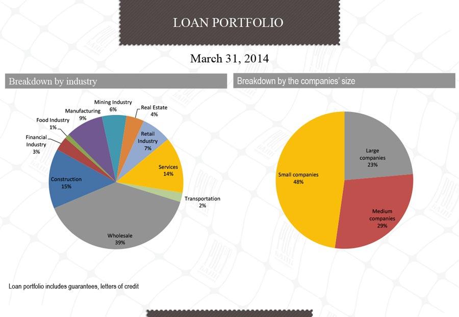 презентация для банка: графики и диаграммы